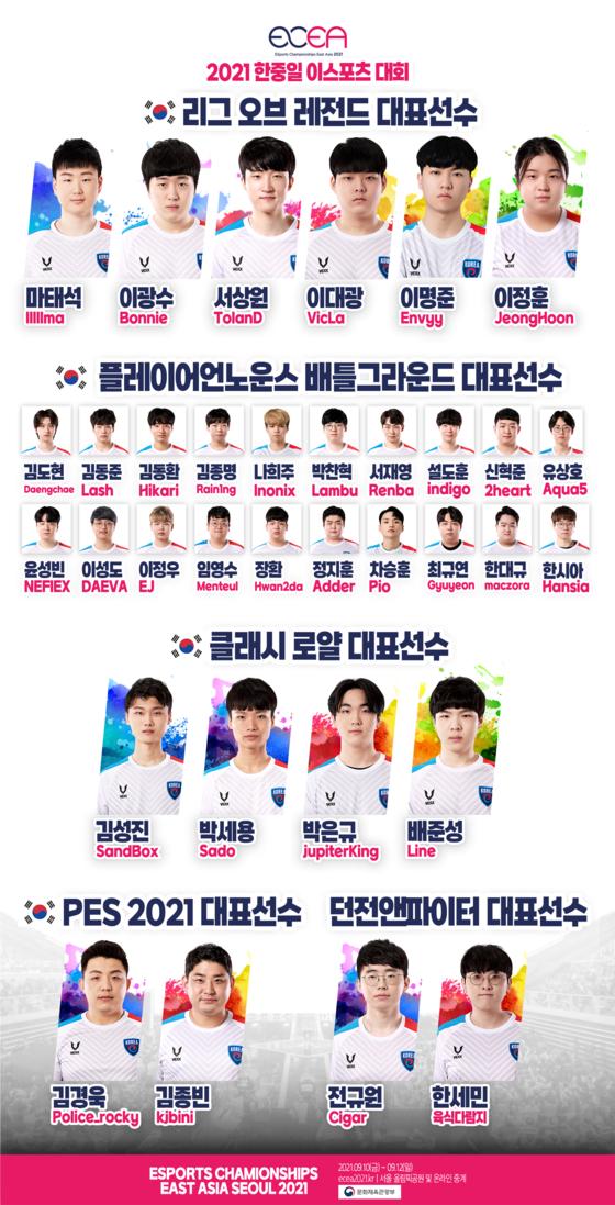 The Korean national team for Esports Championships East Asia 2021. [KESPA]