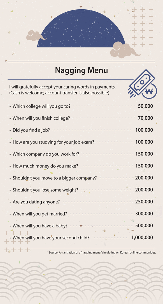 """""""Nagging menus"""" for traditional holidays have been circulating on Korean online communities over the past few years. [BYUN JU-YEON]"""