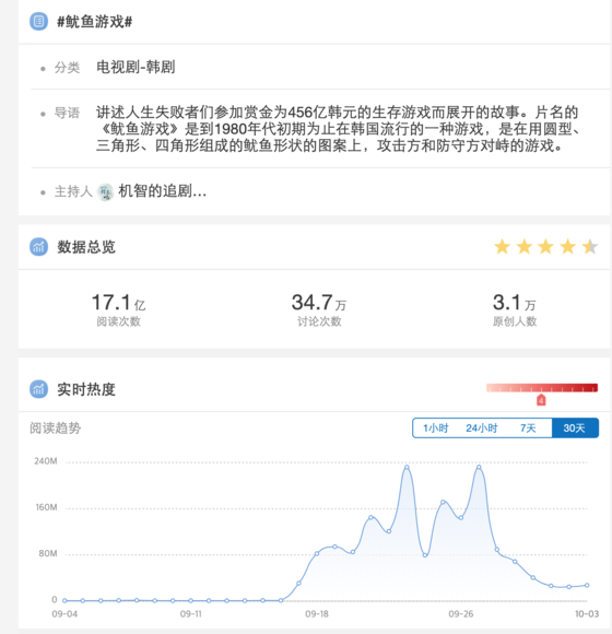 """The keyword """"Squid Game"""" garnered more than 1.7 billion searches on Chinese social media platform Weibo as of Monday, although there is no legal way to watch the show in China. [SCREEN CAPTURE]"""